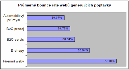 bounce rate graf 1