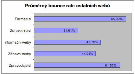 bounce rate graf 3