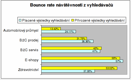 bounce rate graf 7