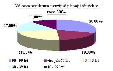 Penzijní fondy - věková struktura