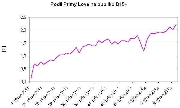 Prima love - podíl D15+, týdny 05/2011 - 03/2012