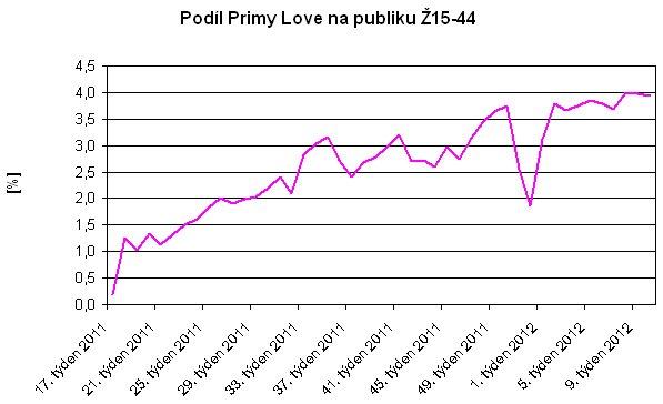 Prima love - podíl Ž15-44, týdny 05/2011 - 03/2012