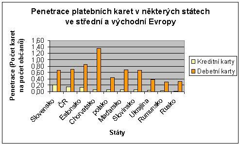 Graf penetrace platebních karet (2006)
