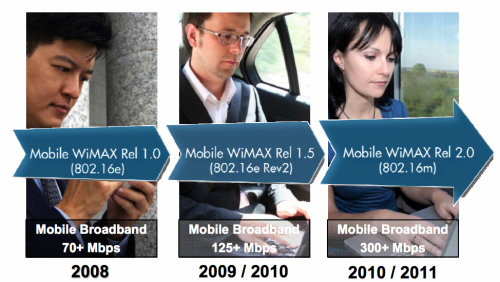 WiMax roadmapa