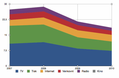 Graf Odhad OMD reklama 2010