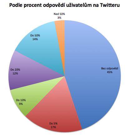 Twitter podle počtu odpovědí