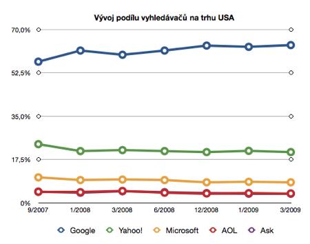 Podíl na trhu US vyhledávačů