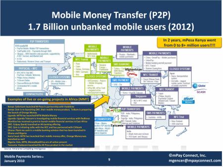 Mapy projektů mobilních plateb