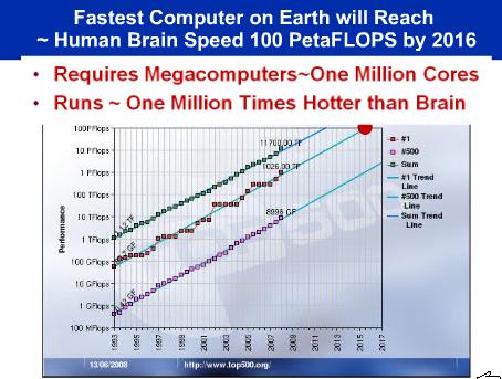 Počítač předstihne lidský mozek