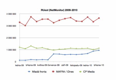 Graf návštěvnosti Mladé fronty a CPress Media