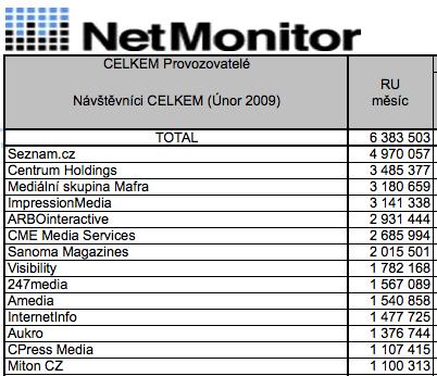 NetMonitor pořadí 02/2009