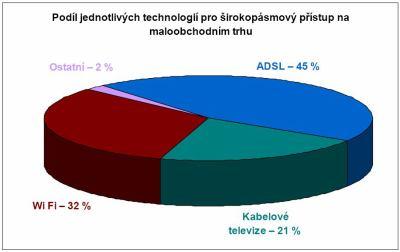 Podíl technologií v roce 2007