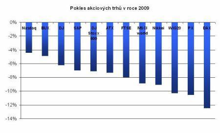 pokles akciových trhů v roce 2009