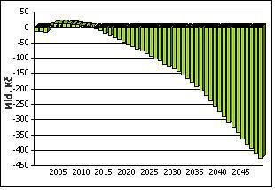 Prognóza bilance důchodového pojištění