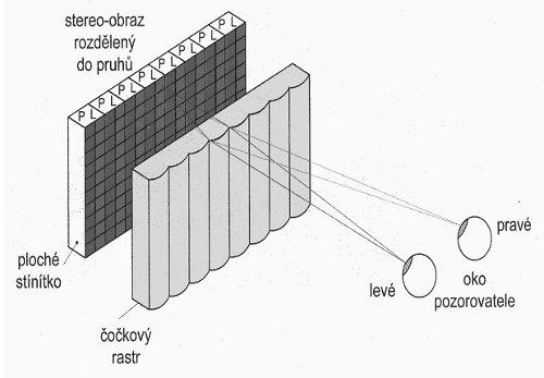 3D televize - Princip optického adresování pomocí rastru