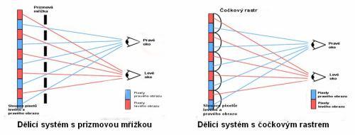 Základní principy auto-stereoskopických zobrazovačů