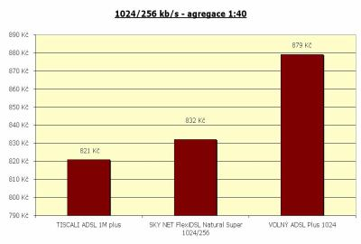 Rychlost 1024/256 kbit/s - agregace 1:40