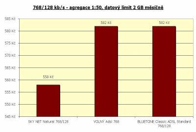 Rychlost 768/128 kbit/s - agregace 1:50