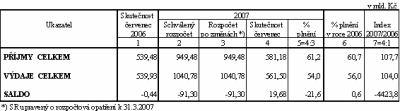 Příjmy a výdaje SR