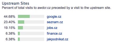 Předchozí návštěvy před přístupem na Finance.cz (zdroj Alexa.com