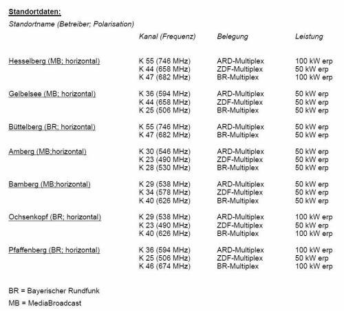 DVB-T tabulka vysílačů Bavorsko