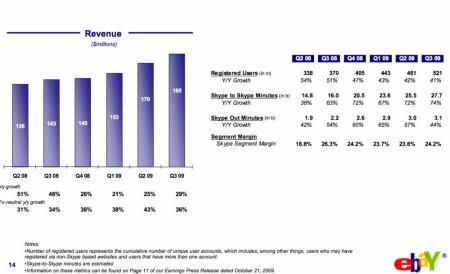 Skype - výsledky za 3. čtvrtletí 2009