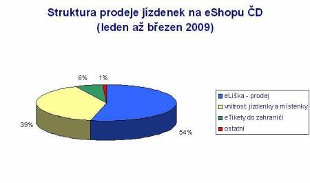 Struktura prodeje e-shop ČD