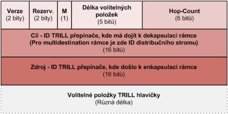 trill 3-1
