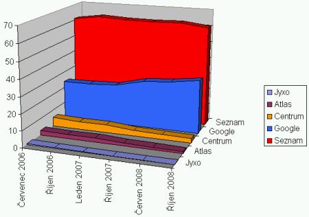 Vývoj podílu jednotlivých vyhledávačů