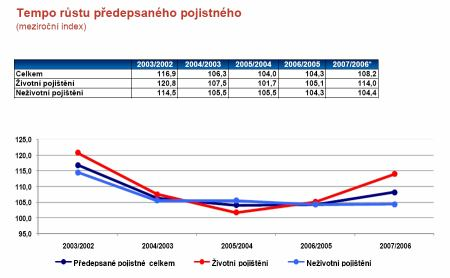 Tempo růstu ŽP