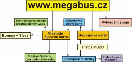 Schéma vazeb v novém portále Megabus.cz