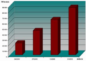 Vitalia - graf