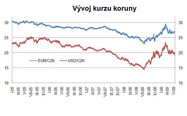 Vývoj kurzu dolaru prognóza