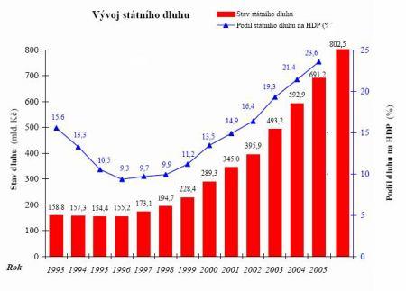 Vývoj státního dluhu v létech 1993 - 2005