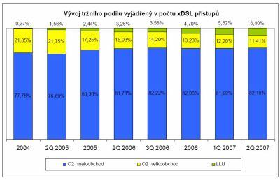 Vývoj tržního podílu xDSL