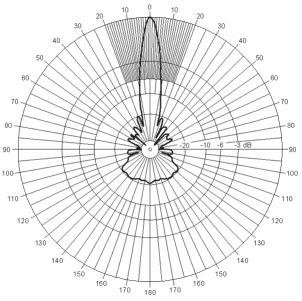 Vyzařovací diagram