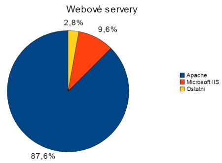 Webservery