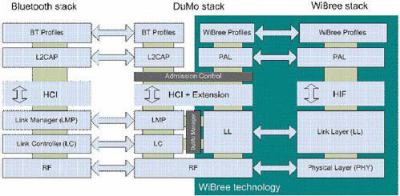 Protokolová architektura Wibree ve srovnání s Bluetooth