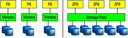 ZFS 1