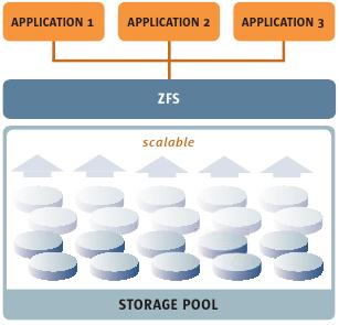 ZFS 2