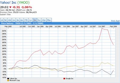 akcie-google-yahoo-microsoft