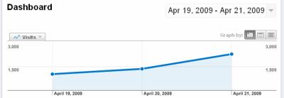 Graf návštěv za 3 dny (Google Analytics)