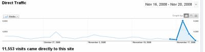 Starý způsob zobrazování grafů v Google Analytics