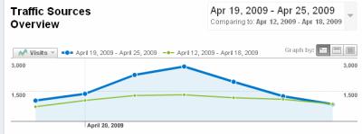Graf návštěv za týden porovnaný s předchozím (Google Analytics)