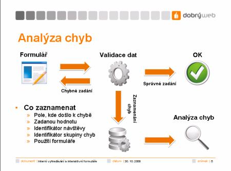 analyza chyb