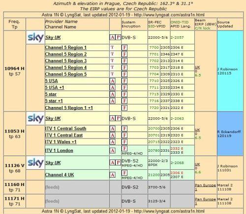 Astra 1N - seznam transpondérů