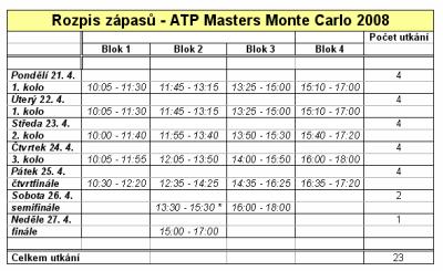 ATP - TZ