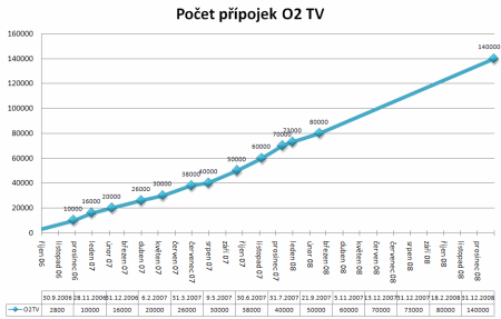 O2TV extrapolace