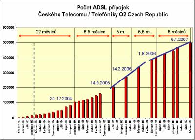 ADSL od TO2 CR