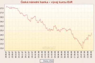 Kurz koruny vuci euru